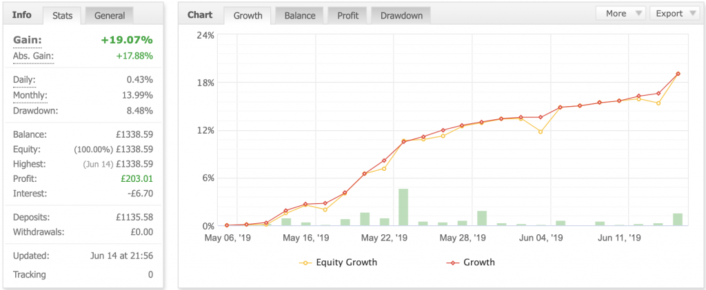 New account achieves 19 percent in 6 weeks